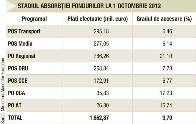 RTEmagicC_14-tabel_fonduri.jpg